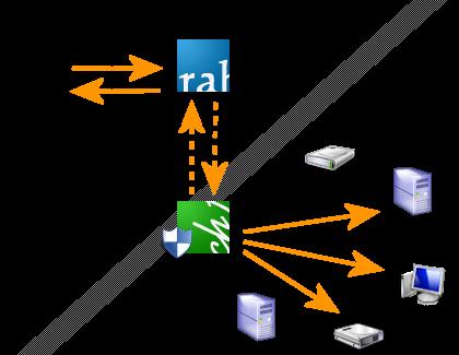 RAH (Remote Access Hub) – Choung Networks